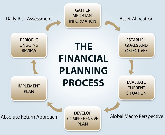 the importance of keeping an accurate financial information The importance of an asset register for your business  other information that is commonly held for  the importance of an accurate and comprehensive fixed asset.